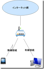 local_network