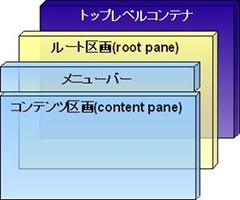 swing04_root_pane