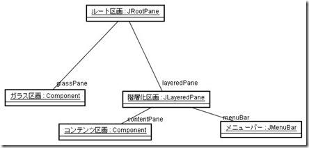 swing06_rootpane_rel