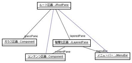 swing07_rootpane_rel2